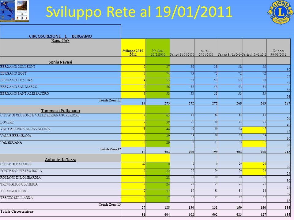 Sviluppo Rete al 19/01/2011 CIRCOSCRIZIONE 1 BERGAMO Nome Club Sviluppo 2010- 2011 Nr.