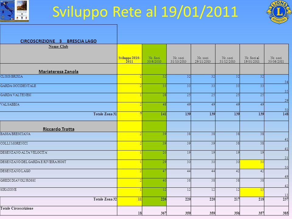 Sviluppo Rete al 19/01/2011 CIRCOSCRIZIONE 3 BRESCIA LAGO Nome Club Sviluppo 2010- 2011 Nr.