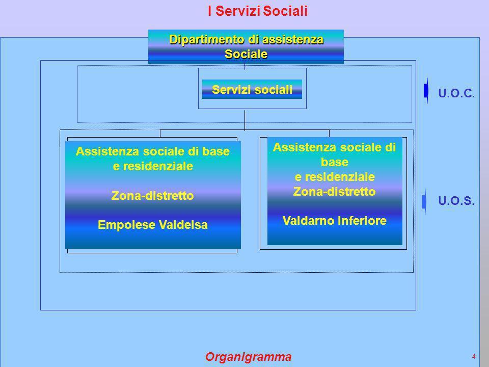 I Servizi Sociali Dipartimento di assistenza Sociale Servizi sociali U.O.C.
