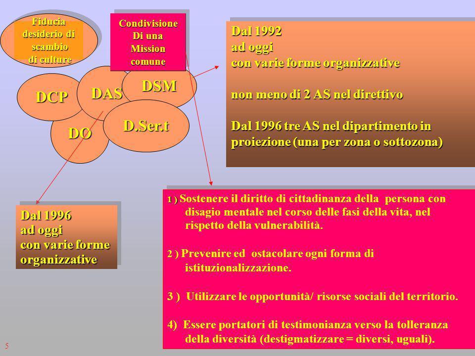 DO DCP DAS DSM D.Ser.t Dal 1992 ad oggi con varie forme organizzative non meno di 2 AS nel direttivo Dal 1996 tre AS nel dipartimento in proiezione (una per zona o sottozona) Dal 1992 ad oggi con varie forme organizzative non meno di 2 AS nel direttivo Dal 1996 tre AS nel dipartimento in proiezione (una per zona o sottozona) Dal 1996 ad oggi con varie forme organizzative Dal 1996 ad oggi con varie forme organizzative Fiducia desiderio di scambio scambio di culture di culture Condivisione Di una MissioncomuneCondivisione Missioncomune 1 ) 1 ) Sostenere il diritto di cittadinanza della persona con disagio mentale nel corso delle fasi della vita, nel rispetto della vulnerabilità.