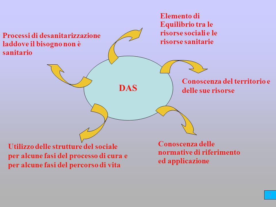 DAS Conoscenza delle normative di riferimento ed applicazione Conoscenza del territorio e delle sue risorse Elemento di Equilibrio tra le risorse sociali e le risorse sanitarie Utilizzo delle strutture del sociale per alcune fasi del processo di cura e per alcune fasi del percorso di vita Processi di desanitarizzazione laddove il bisogno non è sanitario 7