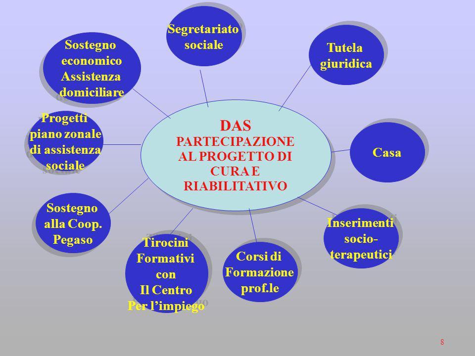 ProgettoRiabilitativoindividuale 8 Inserimenti socio-terapeutici Pratica consolidata nel DSM Inserimenti socio-terapeutici Pratica consolidata nel DSM Scarsi sbocchi lavorativi reali Nasce nel 2000 DSM+Ass.