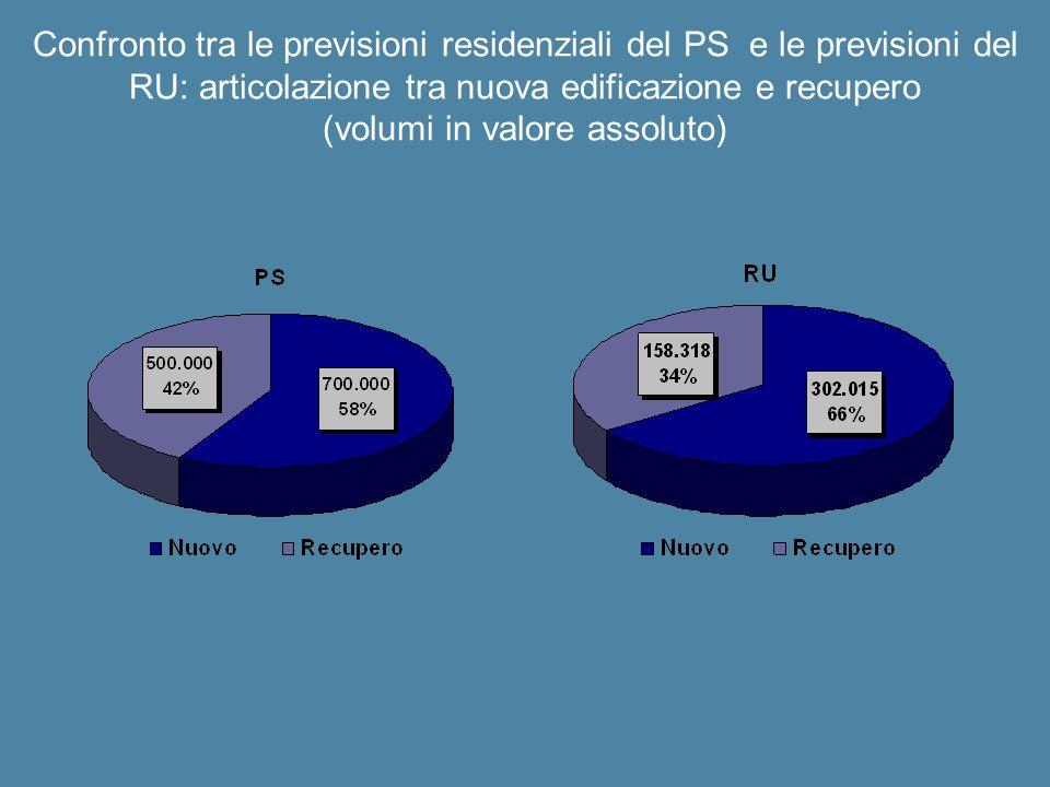 Confronto tra le previsioni residenziali del PS e le previsioni del RU: articolazione tra nuova edificazione e recupero (volumi in valore assoluto)