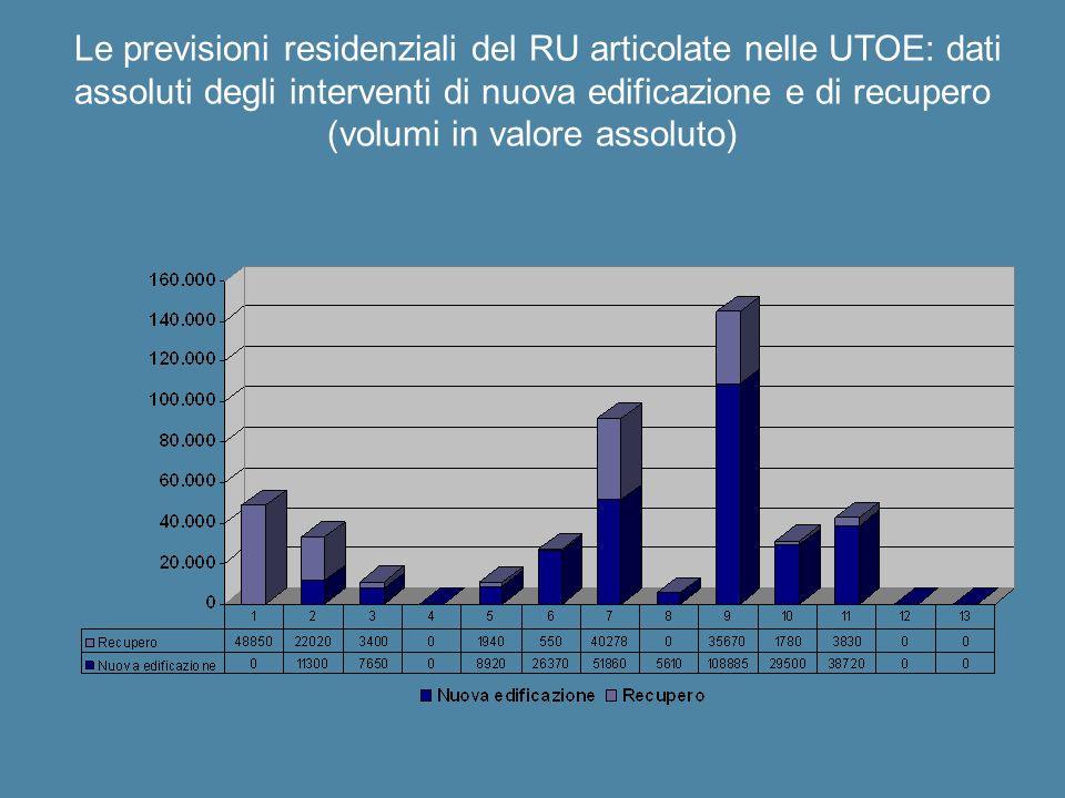 Le previsioni residenziali del RU articolate nelle UTOE: dati assoluti degli interventi di nuova edificazione e di recupero (volumi in valore assoluto
