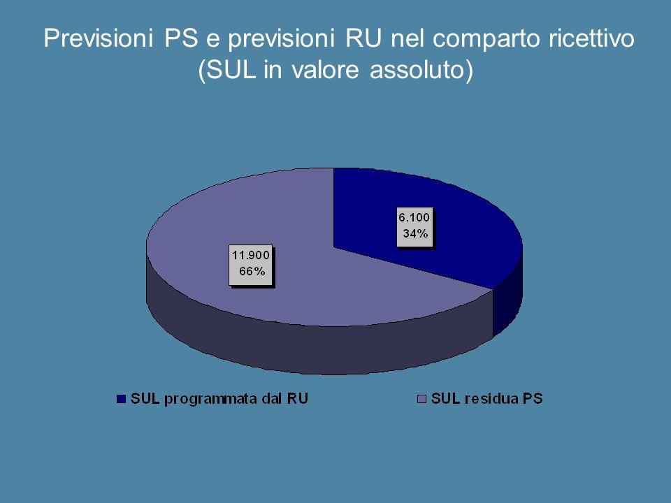 Previsioni PS e previsioni RU nel comparto ricettivo (SUL in valore assoluto)