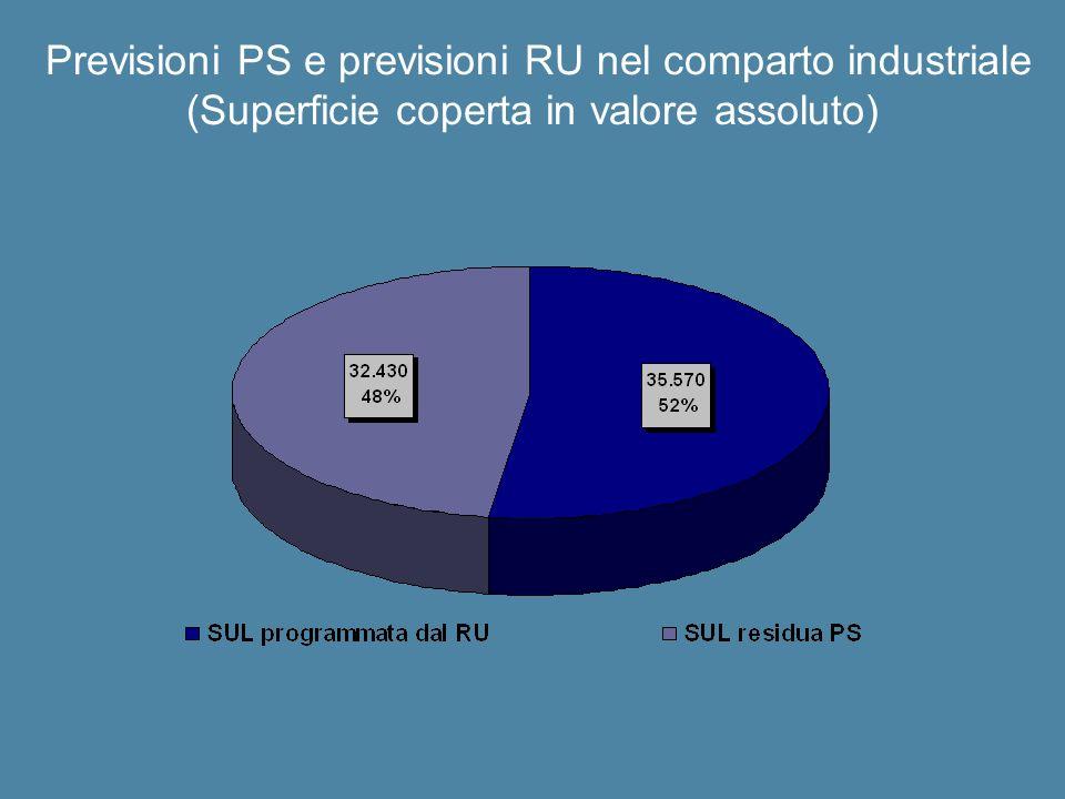 Previsioni PS e previsioni RU nel comparto industriale (Superficie coperta in valore assoluto)