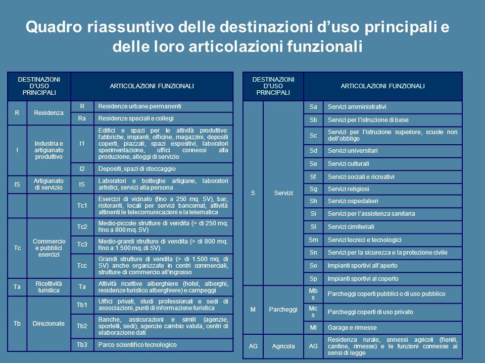 DESTINAZIONI DUSO PRINCIPALI ARTICOLAZIONI FUNZIONALI RResidenza RResidenze urbane permanenti RaResidenze speciali e collegi I Industria e artigianato