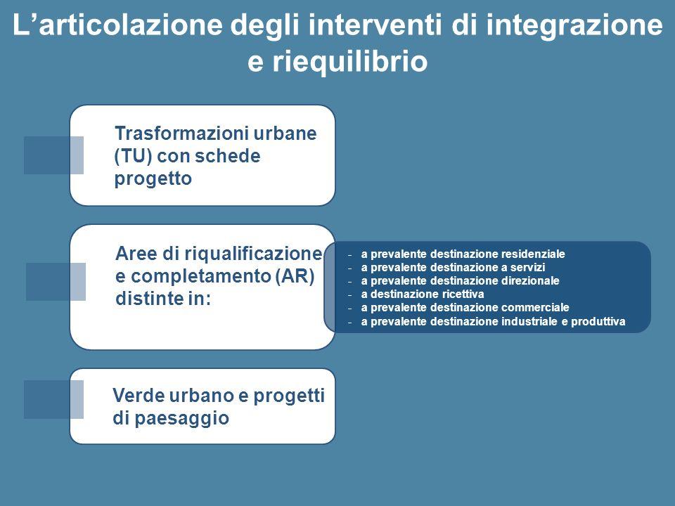 Trasformazioni urbane (TU) con schede progetto Larticolazione degli interventi di integrazione e riequilibrio Aree di riqualificazione e completamento