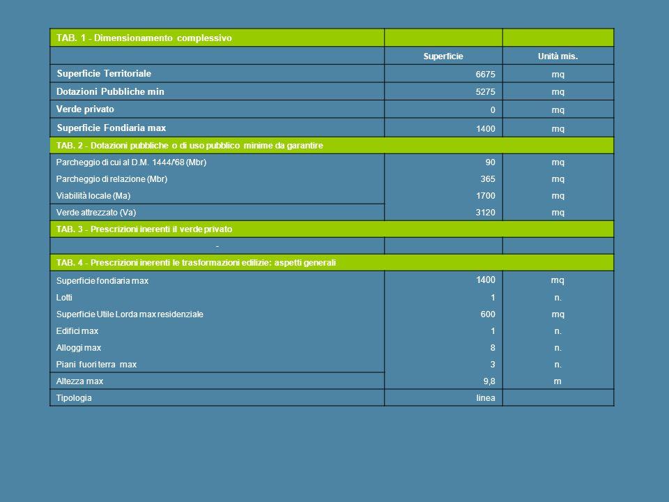TAB. 1 - Dimensionamento complessivo SuperficieUnità mis. Superficie Territoriale 6675mq Dotazioni Pubbliche min 5275mq Verde privato 0mq Superficie F