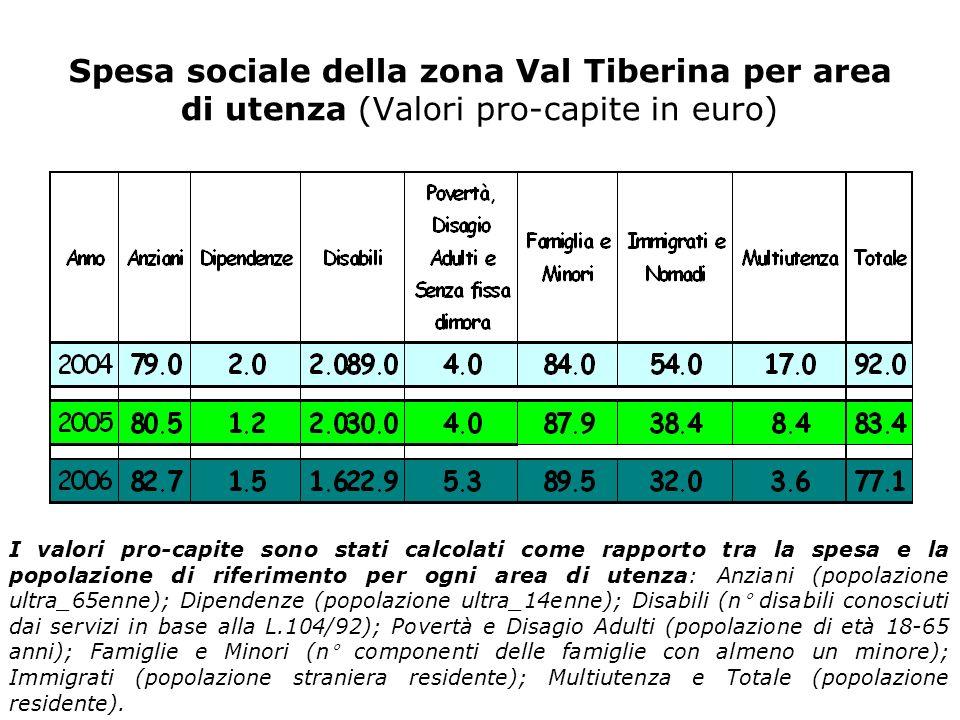 Spesa sociale della zona Val Tiberina per area di utenza (Valori pro-capite in euro) I valori pro-capite sono stati calcolati come rapporto tra la spesa e la popolazione di riferimento per ogni area di utenza: Anziani (popolazione ultra_65enne); Dipendenze (popolazione ultra_14enne); Disabili (n° disabili conosciuti dai servizi in base alla L.104/92); Povertà e Disagio Adulti (popolazione di età 18-65 anni); Famiglie e Minori (n° componenti delle famiglie con almeno un minore); Immigrati (popolazione straniera residente); Multiutenza e Totale (popolazione residente).