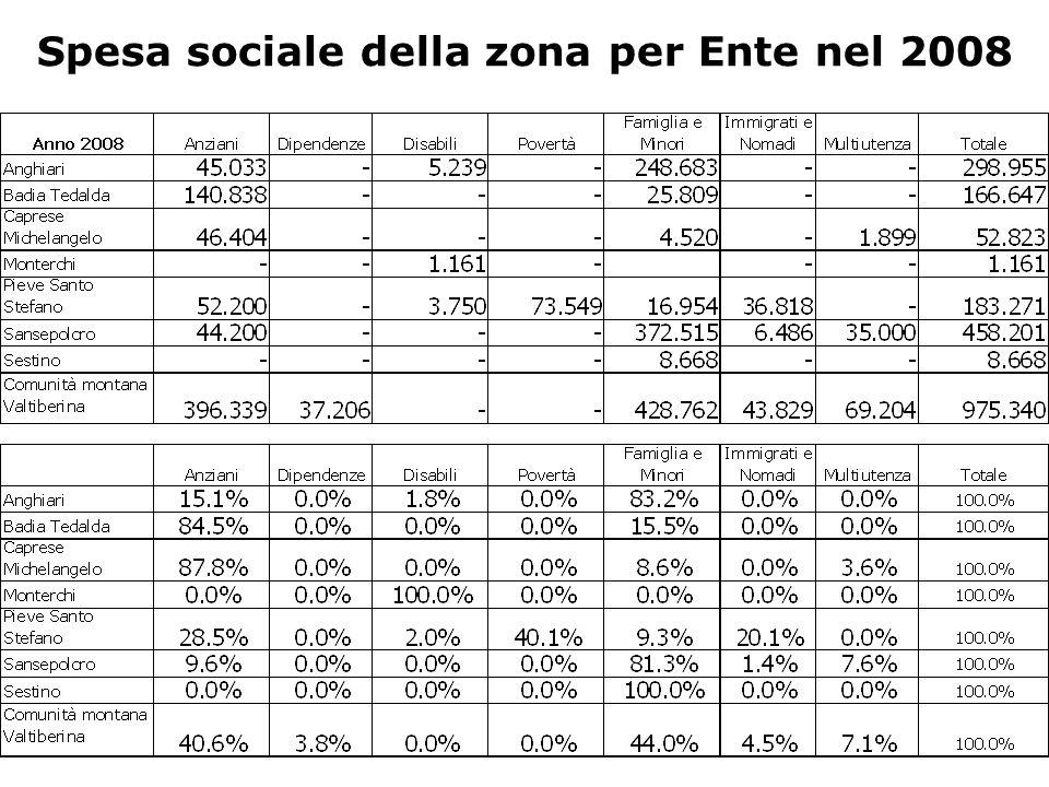 Spesa sociale della zona per Ente nel 2008
