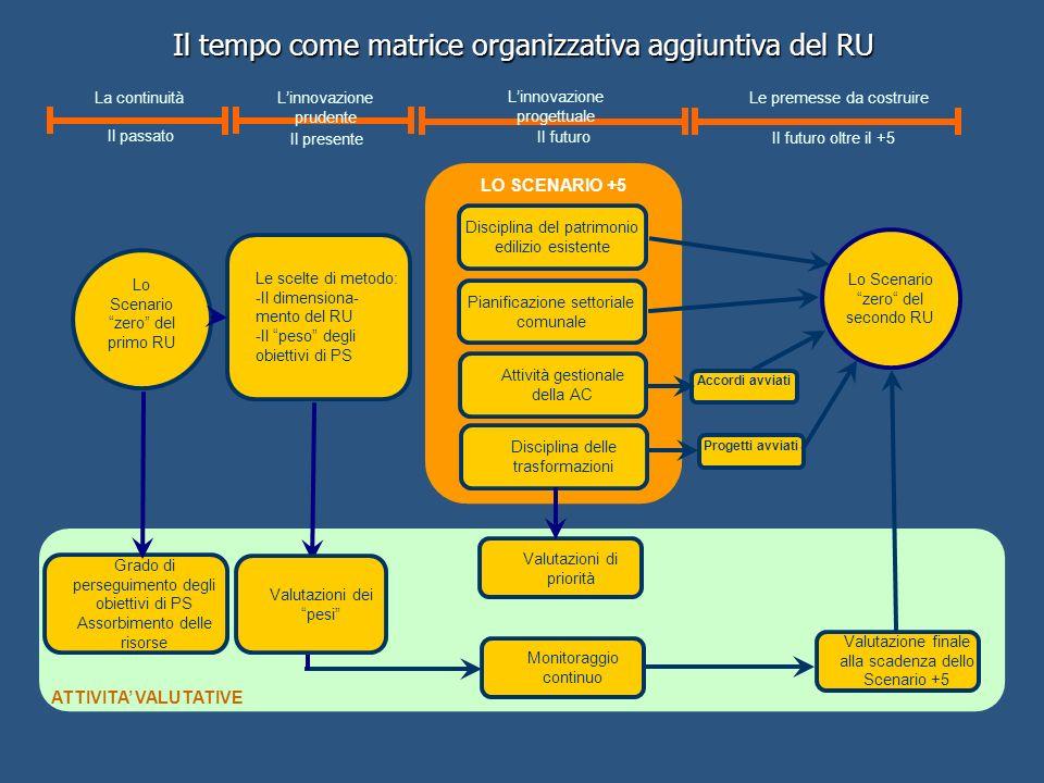 Il tempo come matrice organizzativa aggiuntiva del RU ATTIVITA VALUTATIVE LO SCENARIO +5 Lo Scenario zero del primo RU Lo Scenario zero del secondo RU Le scelte di metodo: -Il dimensiona- mento del RU -Il peso degli obiettivi di PS Grado di perseguimento degli obiettivi di PS Assorbimento delle risorse Valutazioni di priorità Monitoraggio continuo Valutazione finale alla scadenza dello Scenario +5 Accordi avviati Progetti avviati Disciplina del patrimonio edilizio esistente Pianificazione settoriale comunale Attività gestionale della AC Disciplina delle trasformazioni La continuità Il passato Linnovazione prudente Il presente Linnovazione progettuale Le premesse da costruire Il futuro oltre il +5 Il futuro Valutazioni dei pesi