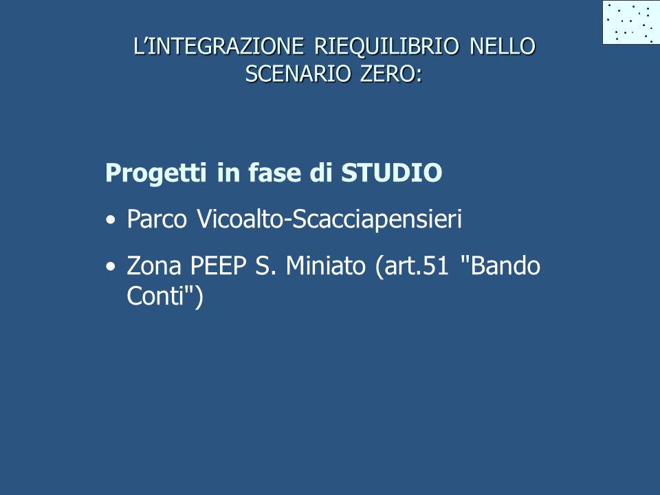 LINTEGRAZIONE RIEQUILIBRIO NELLO SCENARIO ZERO: Progetti in fase di STUDIO Parco Vicoalto-Scacciapensieri Zona PEEP S.