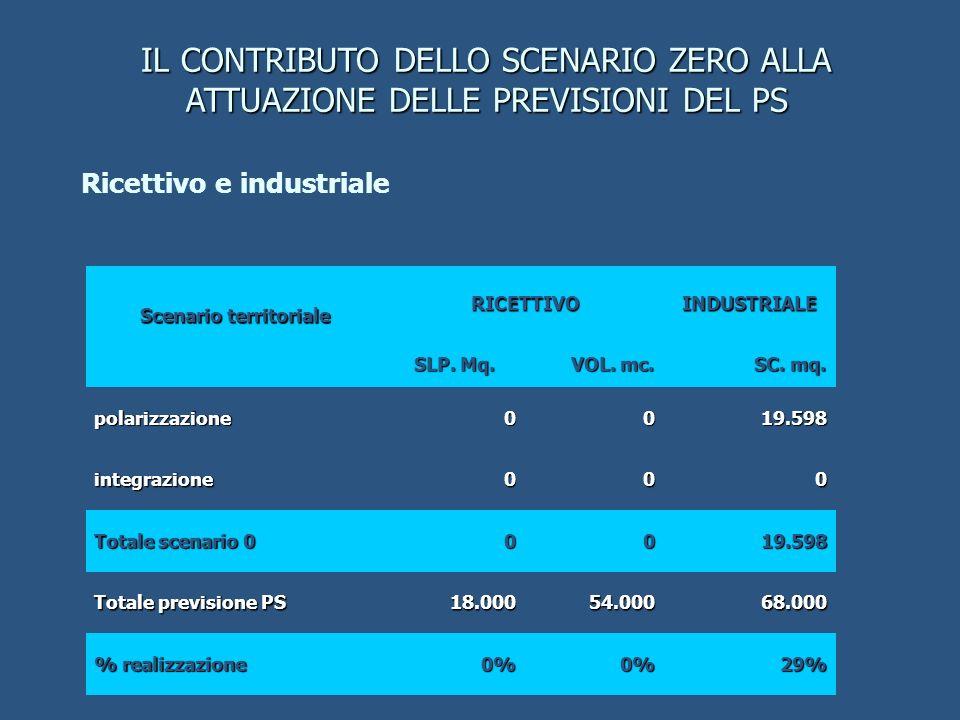 Ricettivo e industriale Scenario territoriale RICETTIVOINDUSTRIALE SLP.