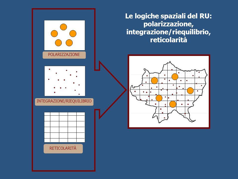 POLARIZZAZIONE INTEGRAZIONE/RIEQUILIBRIO RETICOLARITÀ Le logiche spaziali del RU: polarizzazione, integrazione/riequilibrio, reticolarità