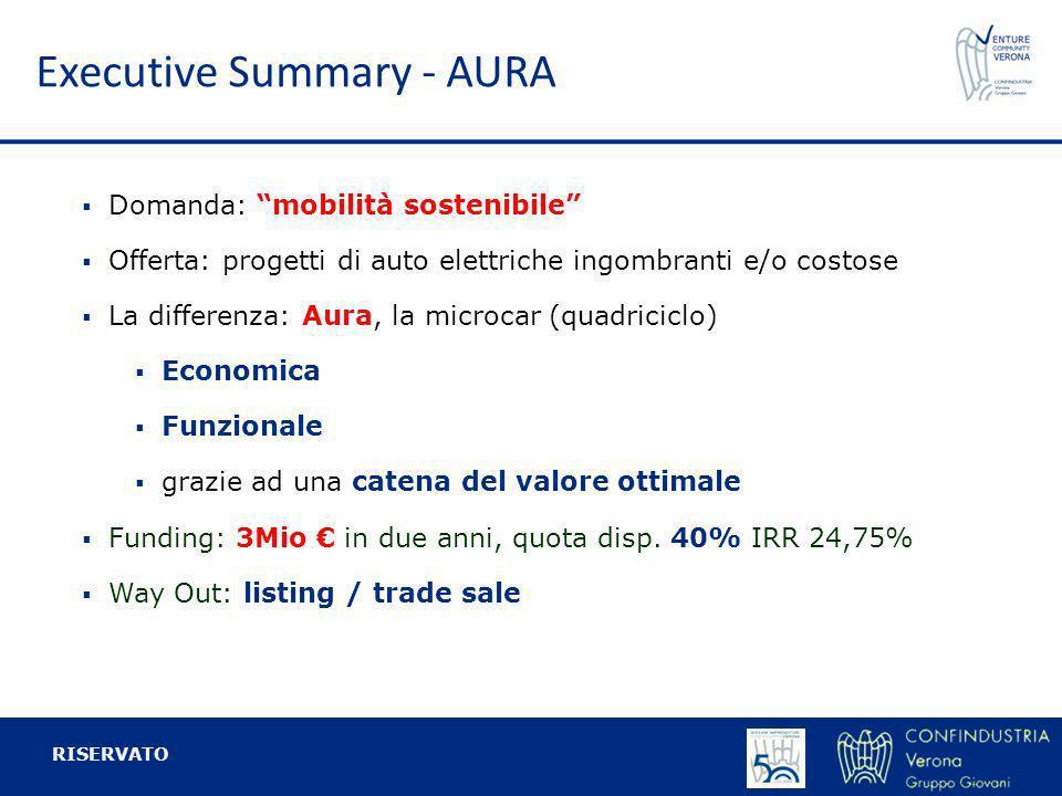 Executive Summary - AURA RISERVATO Domanda: mobilità sostenibile Offerta: progetti di auto elettriche ingombranti e/o costose La differenza: Aura, la