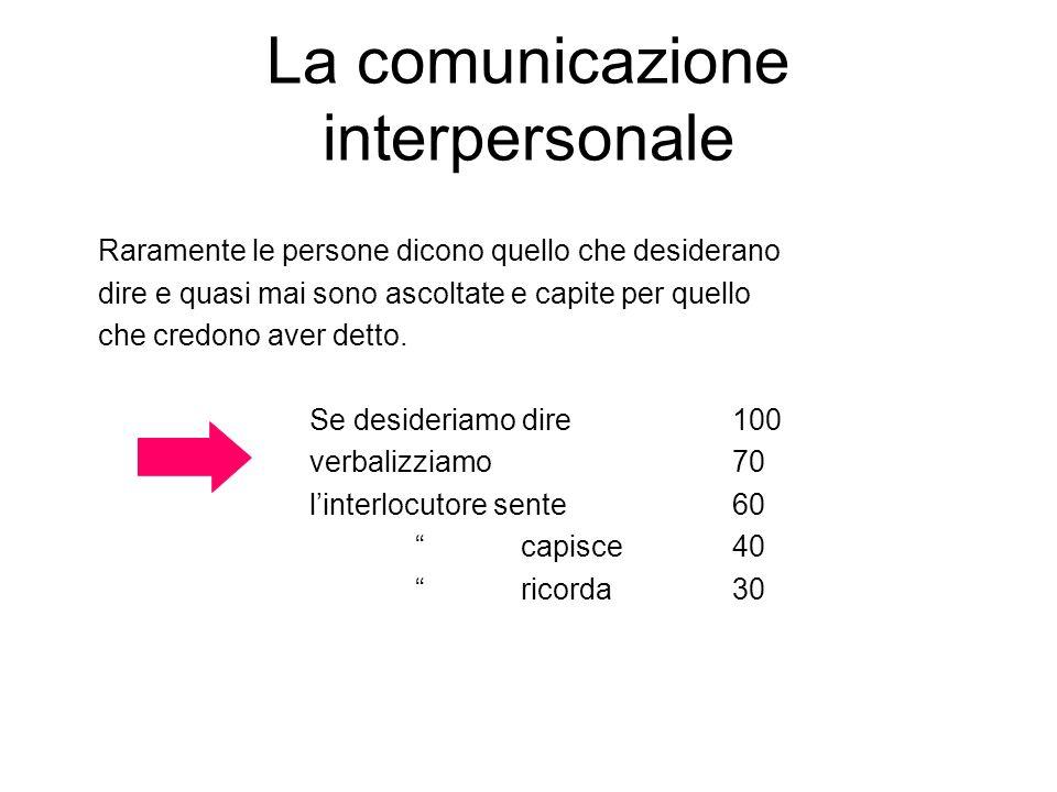 La comunicazione interpersonale Raramente le persone dicono quello che desiderano dire e quasi mai sono ascoltate e capite per quello che credono aver