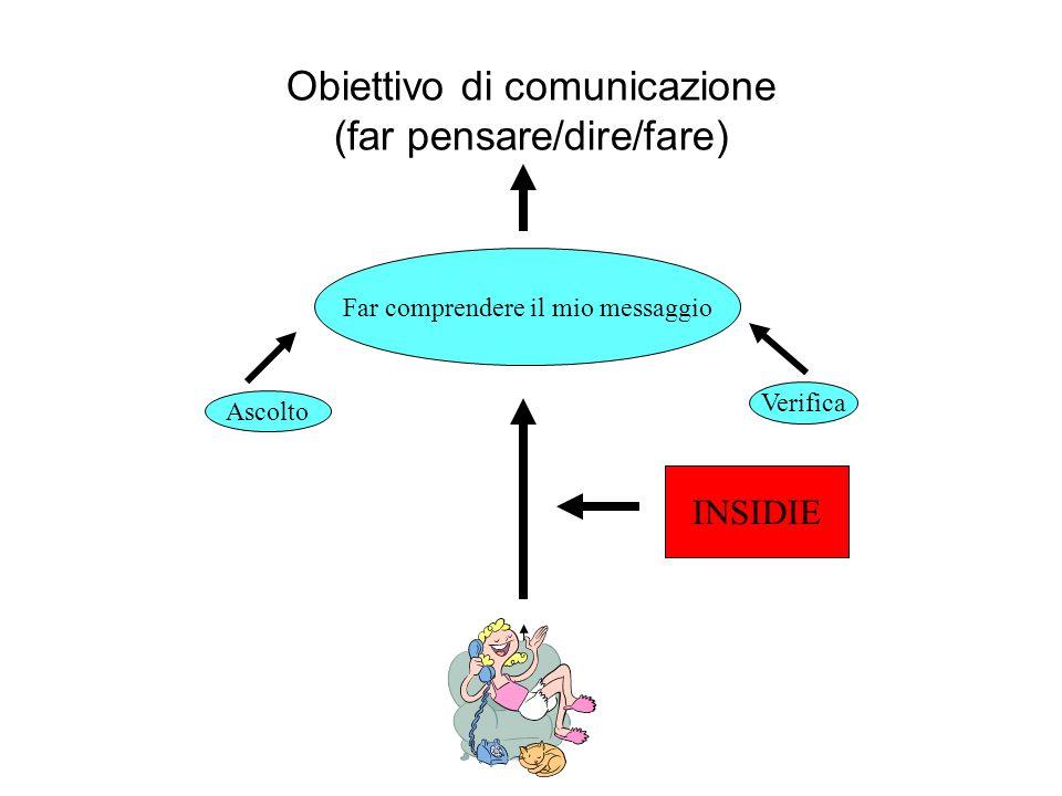 Obiettivo di comunicazione (far pensare/dire/fare) Far comprendere il mio messaggio Ascolto Verifica INSIDIE