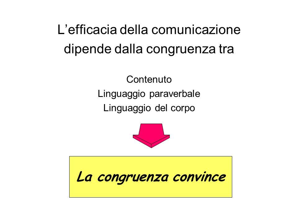 Lefficacia della comunicazione dipende dalla congruenza tra Contenuto Linguaggio paraverbale Linguaggio del corpo La congruenza convince