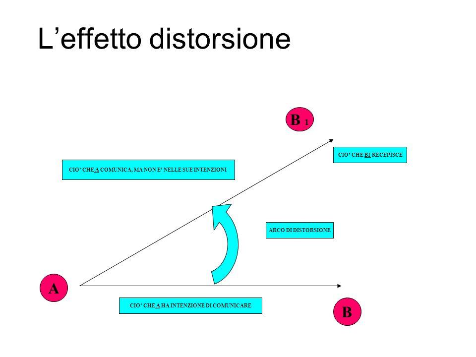 Leffetto distorsione B 1 B A CIO CHE A COMUNICA, MA NON E NELLE SUE INTENZIONI CIO CHE A HA INTENZIONE DI COMUNICARE ARCO DI DISTORSIONE CIO CHE B1 RE