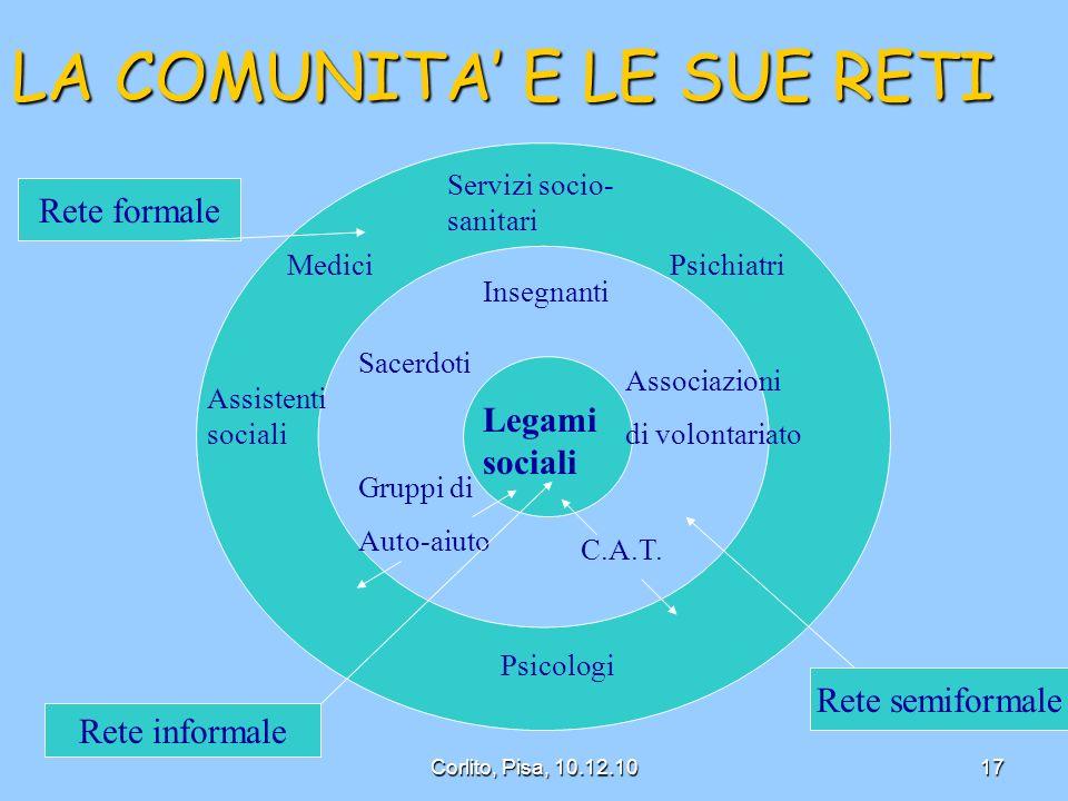 LA COMUNITA E LE SUE RETI Legami sociali Insegnanti Sacerdoti Associazioni di volontariato Gruppi di Auto-aiuto C.A.T.