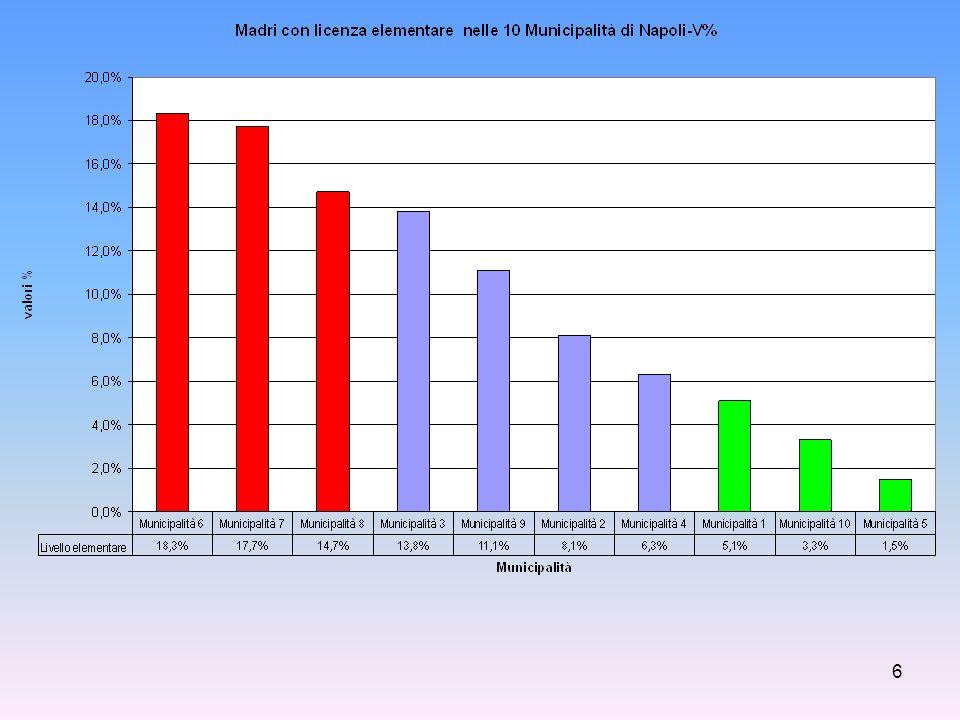 7 Lindagine ha potuto evidenziare come alcune municipalità possano essere aggregate da valori omogenei di questi indicatori.
