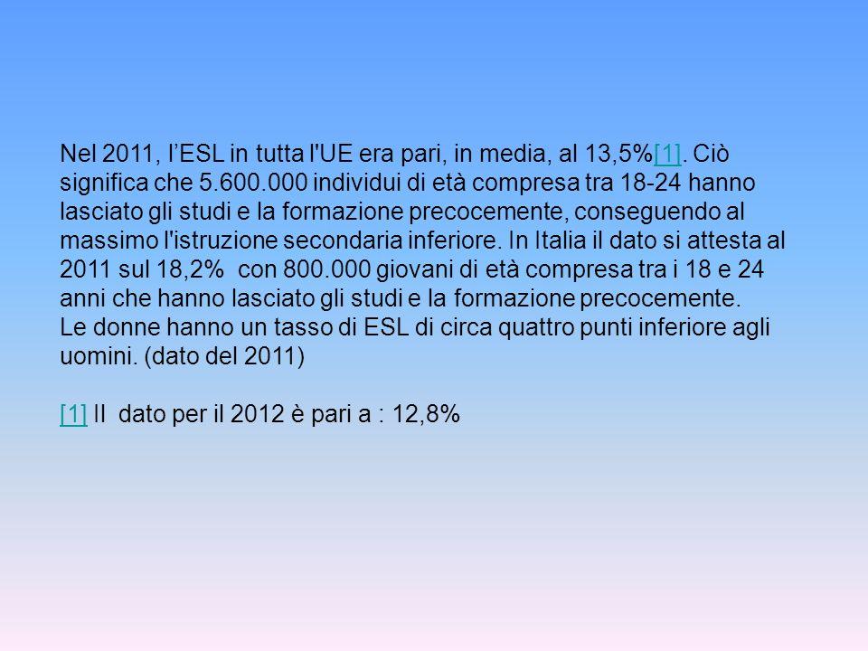 Nel 2011, lESL in tutta l'UE era pari, in media, al 13,5%[1]. Ciò significa che 5.600.000 individui di età compresa tra 18-24 hanno lasciato gli studi