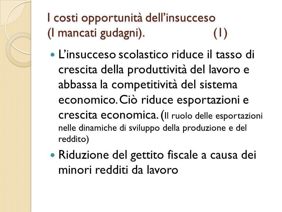 I costi opportunità dellinsucceso (I mancati gudagni). (1) Linsucceso scolastico riduce il tasso di crescita della produttività del lavoro e abbassa l