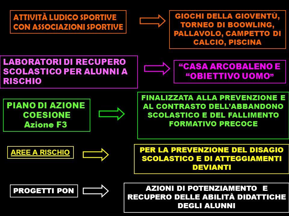 ATTIVITÀ LUDICO SPORTIVE CON ASSOCIAZIONI SPORTIVE GIOCHI DELLA GIOVENTÙ, TORNEO DI BOOWLING, PALLAVOLO, CAMPETTO DI CALCIO, PISCINA LABORATORI DI RECUPERO SCOLASTICO PER ALUNNI A RISCHIO CASA ARCOBALENO E OBIETTIVO UOMO PIANO DI AZIONE COESIONE Azione F3 FINALIZZATA ALLA PREVENZIONE E AL CONTRASTO DELLABBANDONO SCOLASTICO E DEL FALLIMENTO FORMATIVO PRECOCE AREE A RISCHIO PER LA PREVENZIONE DEL DISAGIO SCOLASTICO E DI ATTEGGIAMENTI DEVIANTI PROGETTI PON AZIONI DI POTENZIAMENTO E RECUPERO DELLE ABILITÀ DIDATTICHE DEGLI ALUNNI