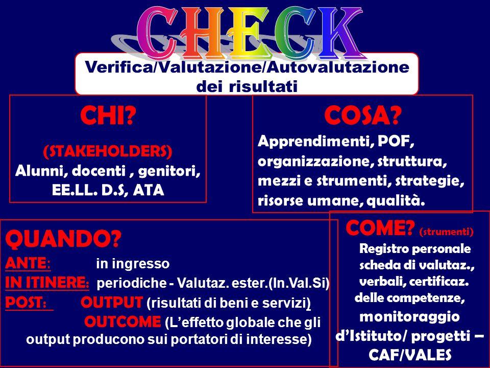 Verifica/Valutazione/Autovalutazione dei risultati CHI.