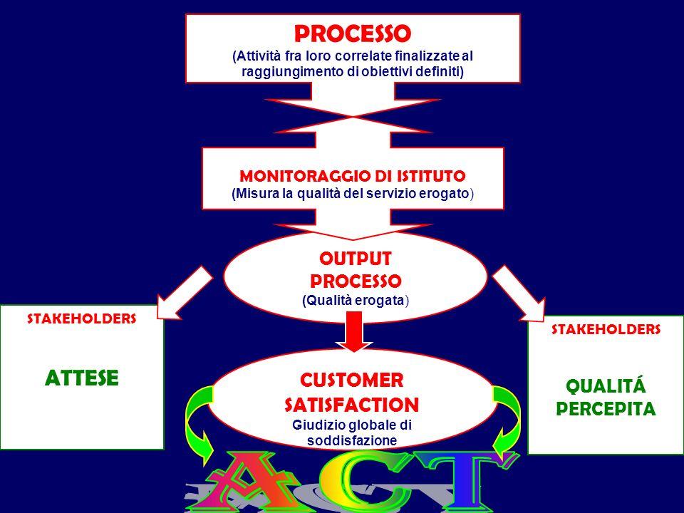PROCESSO (Attività fra loro correlate finalizzate al raggiungimento di obiettivi definiti) OUTPUT PROCESSO (Qualità erogata) MONITORAGGIO DI ISTITUTO (Misura la qualità del servizio erogato) CUSTOMER SATISFACTION Giudizio globale di soddisfazione STAKEHOLDERS ATTESE STAKEHOLDERS QUALITÁ PERCEPITA