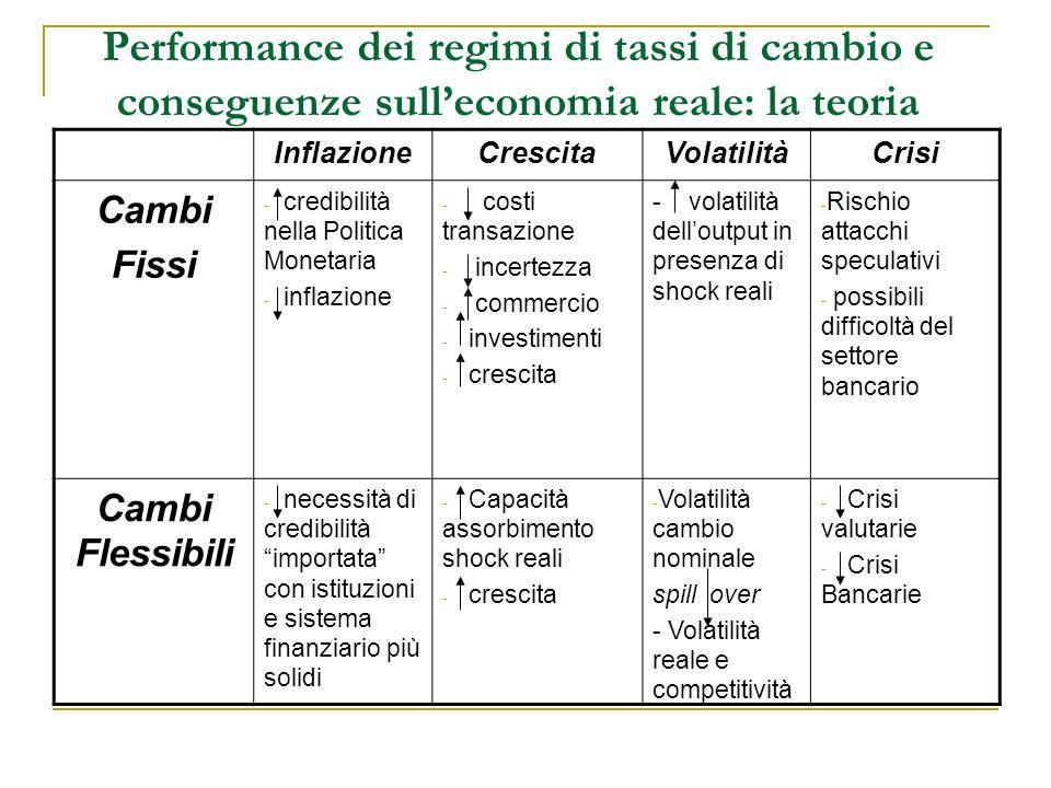 Performance dei regimi di tassi di cambio e conseguenze sulleconomia reale: la teoria InflazioneCrescitaVolatilitàCrisi Cambi Fissi - credibilità nell