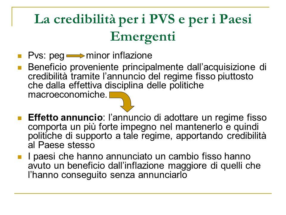 La credibilità per i PVS e per i Paesi Emergenti Pvs: peg minor inflazione Beneficio proveniente principalmente dallacquisizione di credibilità tramite lannuncio del regime fisso piuttosto che dalla effettiva disciplina delle politiche macroeconomiche.