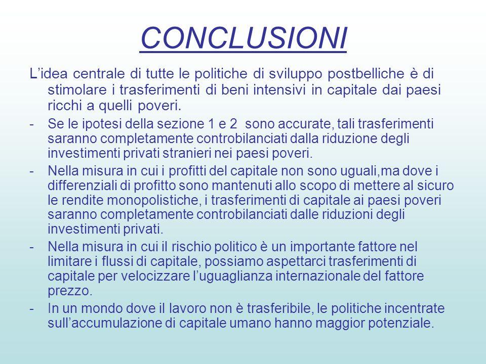 CONCLUSIONI Lidea centrale di tutte le politiche di sviluppo postbelliche è di stimolare i trasferimenti di beni intensivi in capitale dai paesi ricchi a quelli poveri.