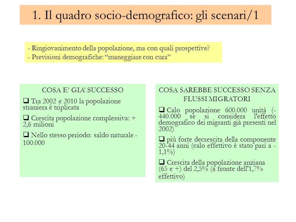 1. Il quadro socio-demografico: gli scenari/1 - Ringiovanimento della popolazione, ma con quali prospettive? - Previsioni demografiche: maneggiare con