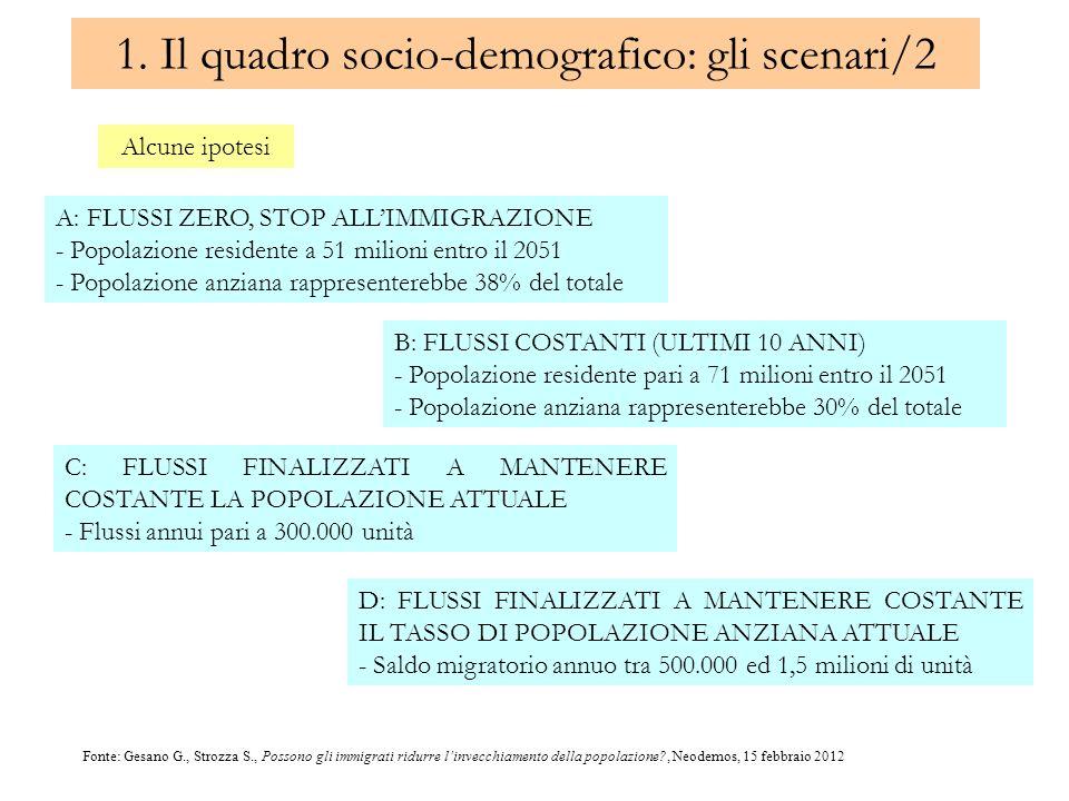 1. Il quadro socio-demografico: gli scenari/2 Alcune ipotesi A: FLUSSI ZERO, STOP ALLIMMIGRAZIONE - Popolazione residente a 51 milioni entro il 2051 -