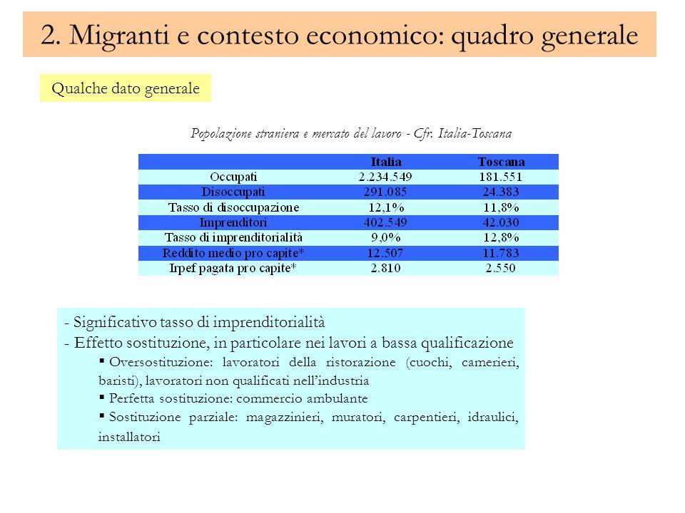 2. Migranti e contesto economico: quadro generale Qualche dato generale - Significativo tasso di imprenditorialità - Effetto sostituzione, in particol