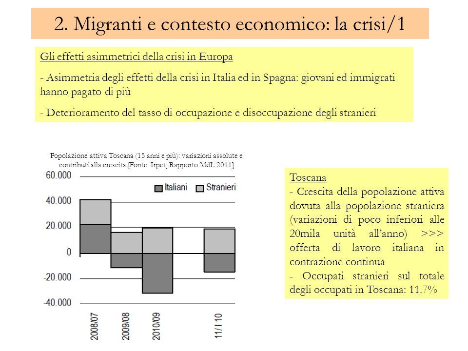 2. Migranti e contesto economico: la crisi/1 Toscana - Crescita della popolazione attiva dovuta alla popolazione straniera (variazioni di poco inferio