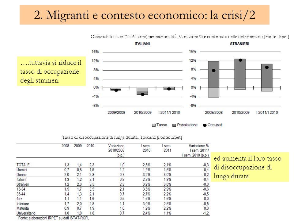 2. Migranti e contesto economico: la crisi/2 ….tuttavia si riduce il tasso di occupazione degli stranieri Occupati toscani (15-64 anni) per nazionalit