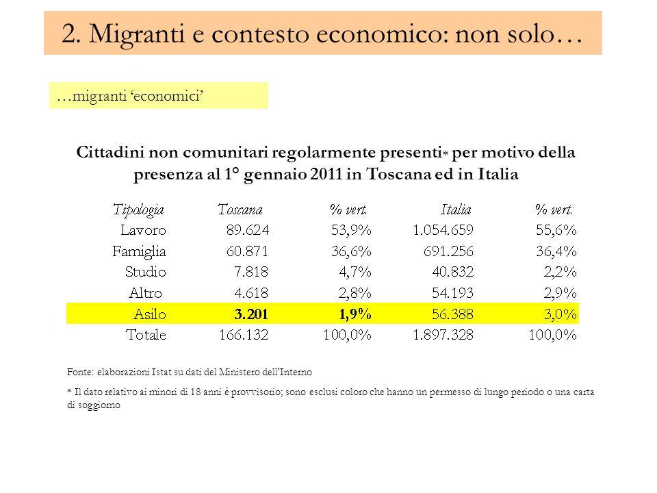 2. Migranti e contesto economico: non solo… …migranti economici Cittadini non comunitari regolarmente presenti * per motivo della presenza al 1° genna