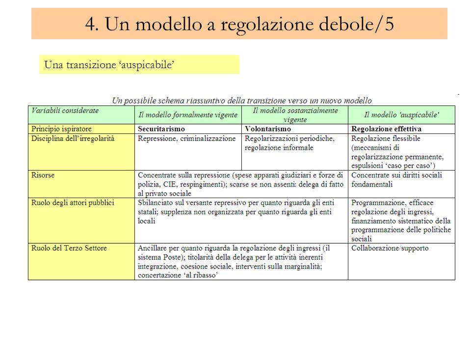 4. Un modello a regolazione debole/5 Una transizione auspicabile