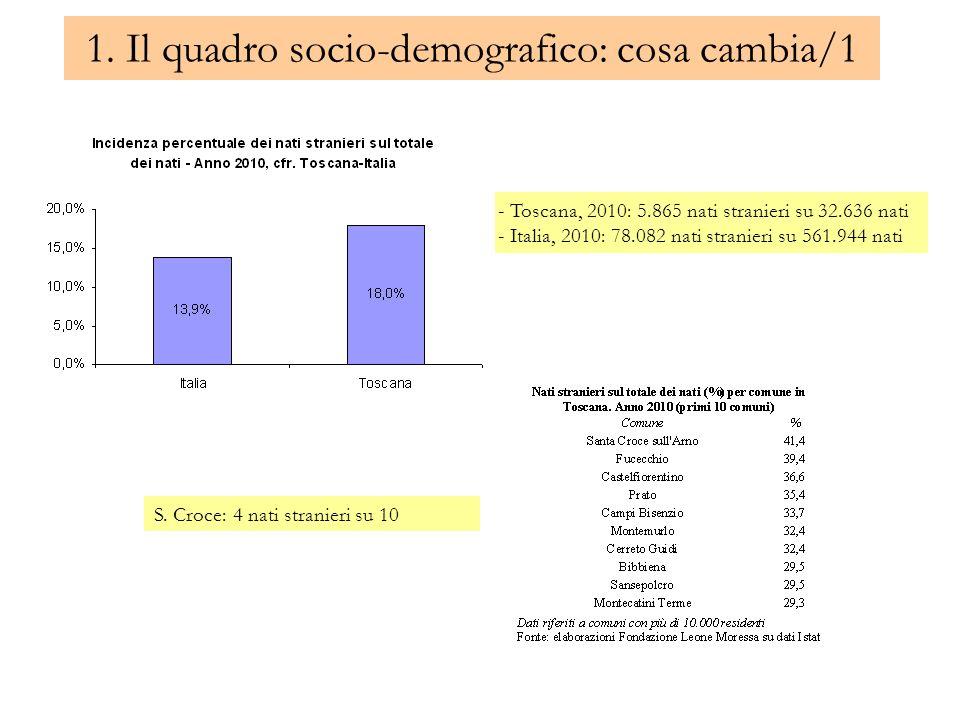 1. Il quadro socio-demografico: cosa cambia/1 - Toscana, 2010: 5.865 nati stranieri su 32.636 nati - Italia, 2010: 78.082 nati stranieri su 561.944 na