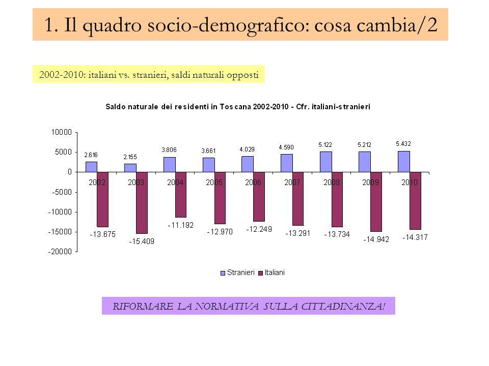 1. Il quadro socio-demografico: cosa cambia/2 2002-2010: italiani vs. stranieri, saldi naturali opposti RIFORMARE LA NORMATIVA SULLA CITTADINANZA!