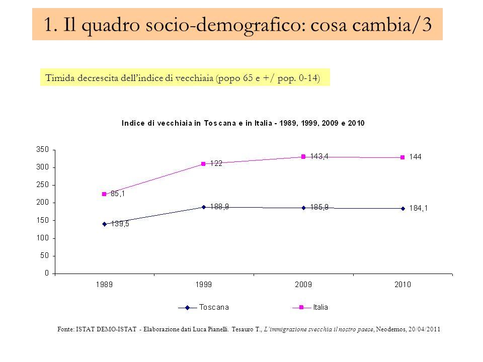 1. Il quadro socio-demografico: cosa cambia/3 Timida decrescita dellindice di vecchiaia (popo 65 e +/ pop. 0-14) Fonte: ISTAT DEMO-ISTAT - Elaborazion