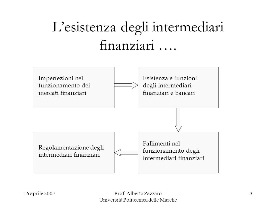 16 aprile 2007Prof. Alberto Zazzaro Università Politecnica delle Marche 3 Lesistenza degli intermediari finanziari …. Imperfezioni nel funzionamento d