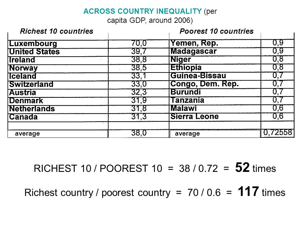 RICHEST 10 / POOREST 10 = 38 / 0.72 = 52 times Richest country / poorest country = 70 / 0.6 = 117 times average ACROSS COUNTRY INEQUALITY (per capita GDP, around 2006) Richest 10 countriesPoorest 10 countries