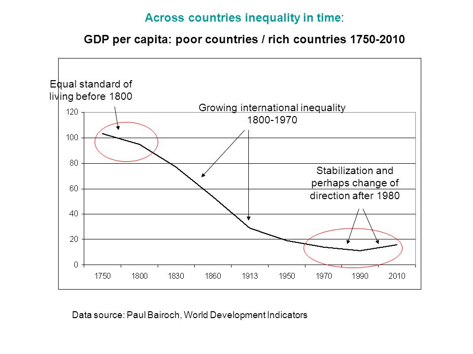 Across countries inequality in time: GDP per capita: poor countries / rich countries 1750-2010 Data source: Paul Bairoch, World Development Indicators