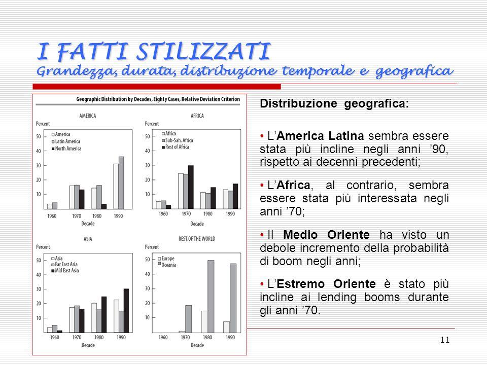 11 Distribuzione geografica: LAmerica Latina sembra essere stata più incline negli anni 90, rispetto ai decenni precedenti; LAfrica, al contrario, sembra essere stata più interessata negli anni 70; Il Medio Oriente ha visto un debole incremento della probabilità di boom negli anni; LEstremo Oriente è stato più incline ai lending booms durante gli anni 70.
