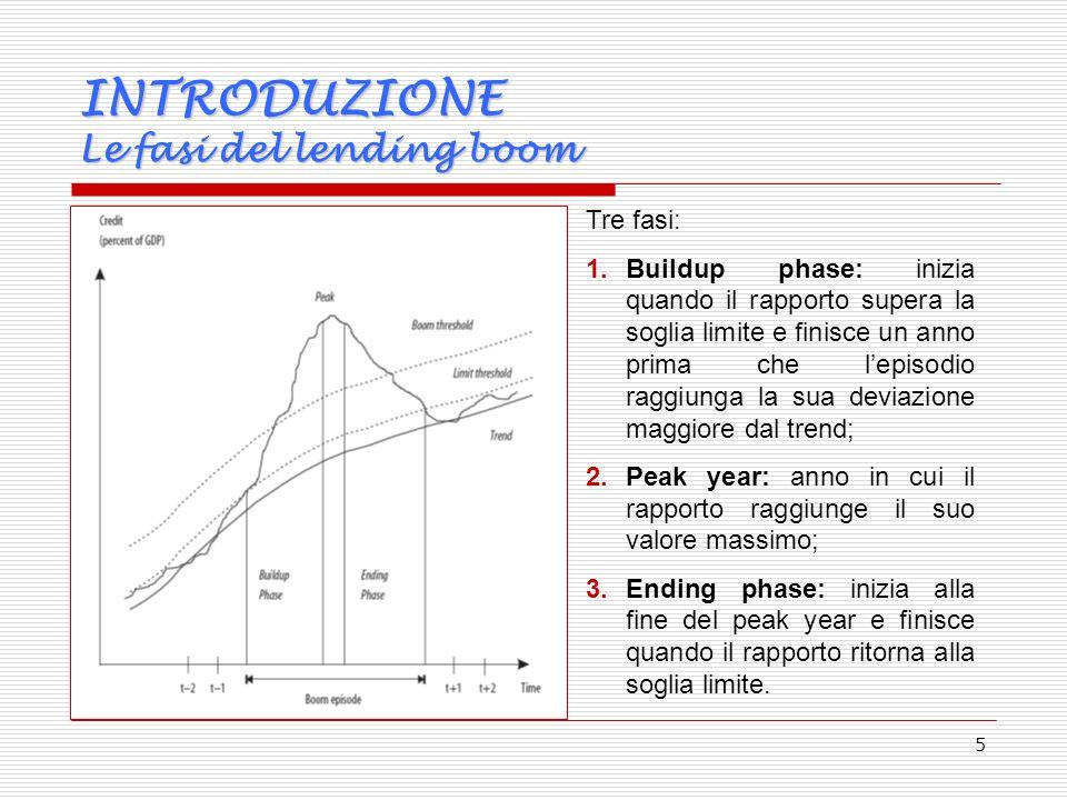 5 INTRODUZIONE Le fasi del lending boom Tre fasi: 1.Buildup phase: inizia quando il rapporto supera la soglia limite e finisce un anno prima che lepisodio raggiunga la sua deviazione maggiore dal trend; 2.Peak year: anno in cui il rapporto raggiunge il suo valore massimo; 3.Ending phase: inizia alla fine del peak year e finisce quando il rapporto ritorna alla soglia limite.