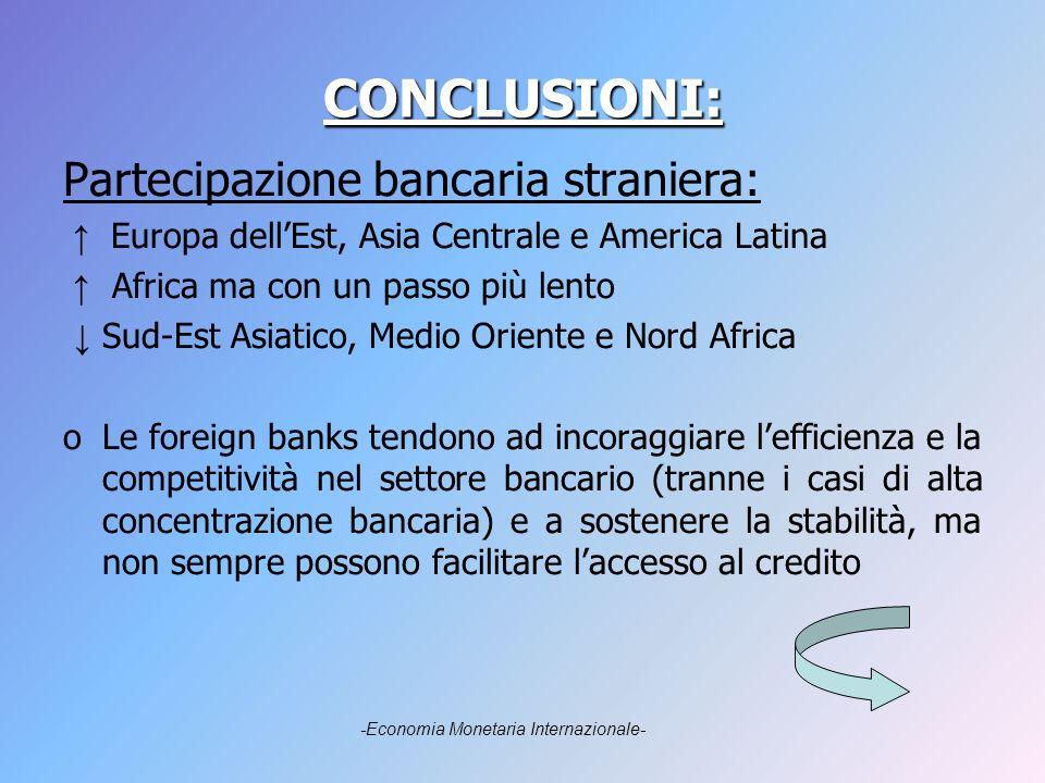 CONCLUSIONI: Partecipazione bancaria straniera: Europa dellEst, Asia Centrale e America Latina Africa ma con un passo più lento Sud-Est Asiatico, Medio Oriente e Nord Africa oLe foreign banks tendono ad incoraggiare lefficienza e la competitività nel settore bancario (tranne i casi di alta concentrazione bancaria) e a sostenere la stabilità, ma non sempre possono facilitare laccesso al credito -Economia Monetaria Internazionale-